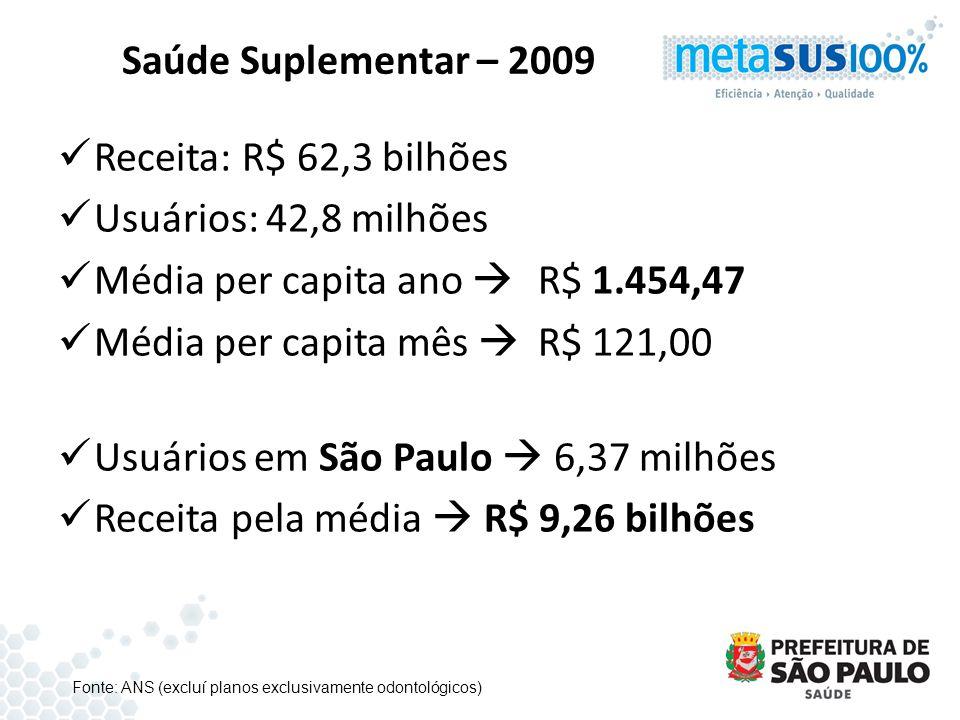 Média per capita ano  R$ 1.454,47 Média per capita mês  R$ 121,00