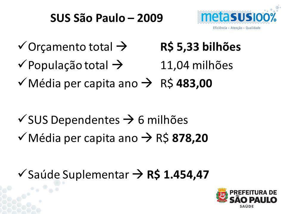 SUS São Paulo – 2009 Orçamento total  R$ 5,33 bilhões. População total  11,04 milhões. Média per capita ano  R$ 483,00.