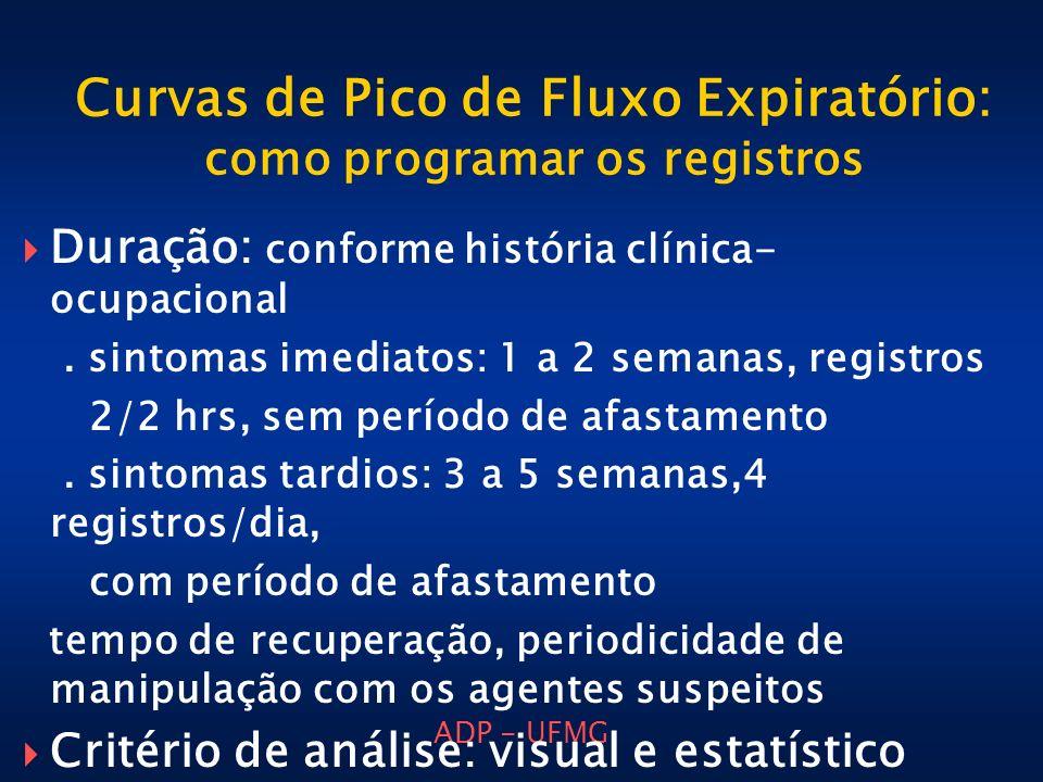 Curvas de Pico de Fluxo Expiratório: como programar os registros