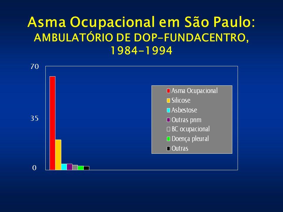 Asma Ocupacional em São Paulo: AMBULATÓRIO DE DOP-FUNDACENTRO, 1984-1994