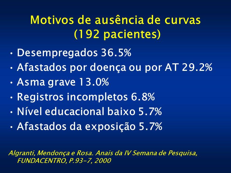 Motivos de ausência de curvas (192 pacientes)