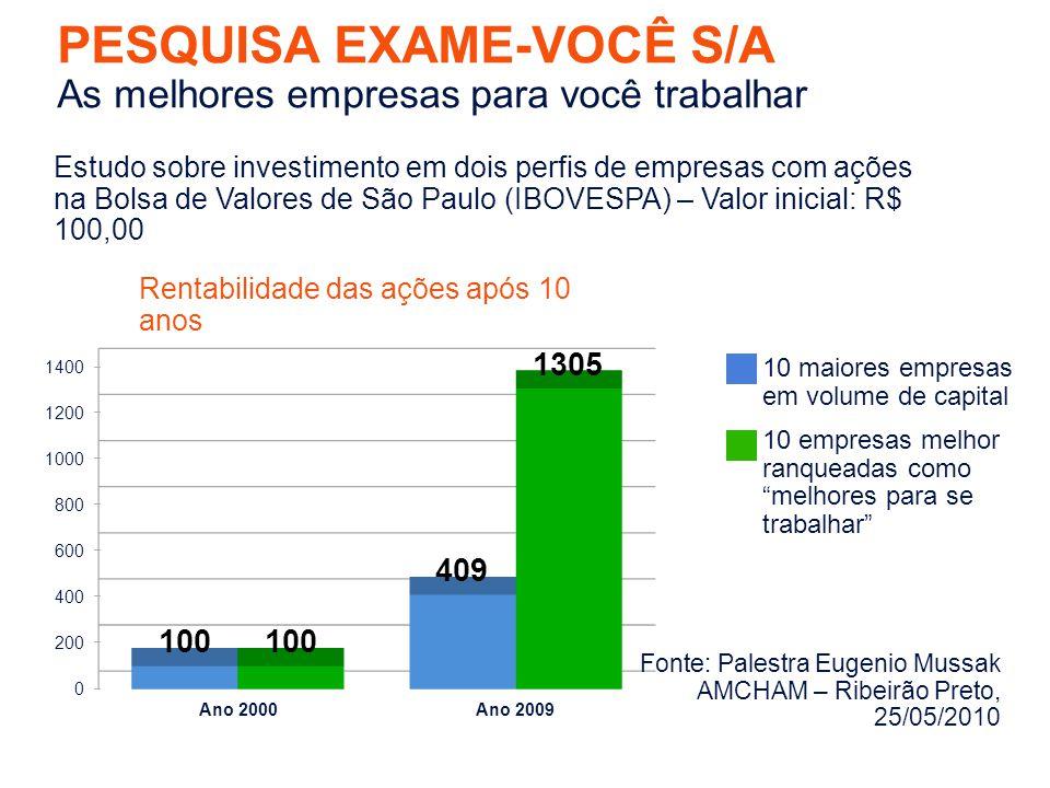 PESQUISA EXAME-VOCÊ S/A