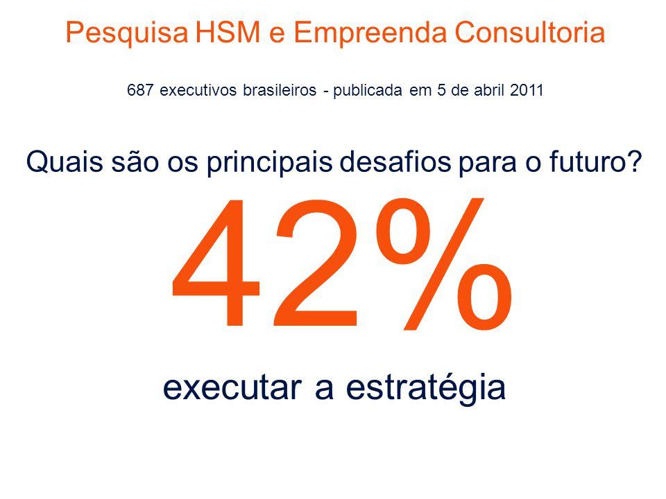 42% executar a estratégia Pesquisa HSM e Empreenda Consultoria