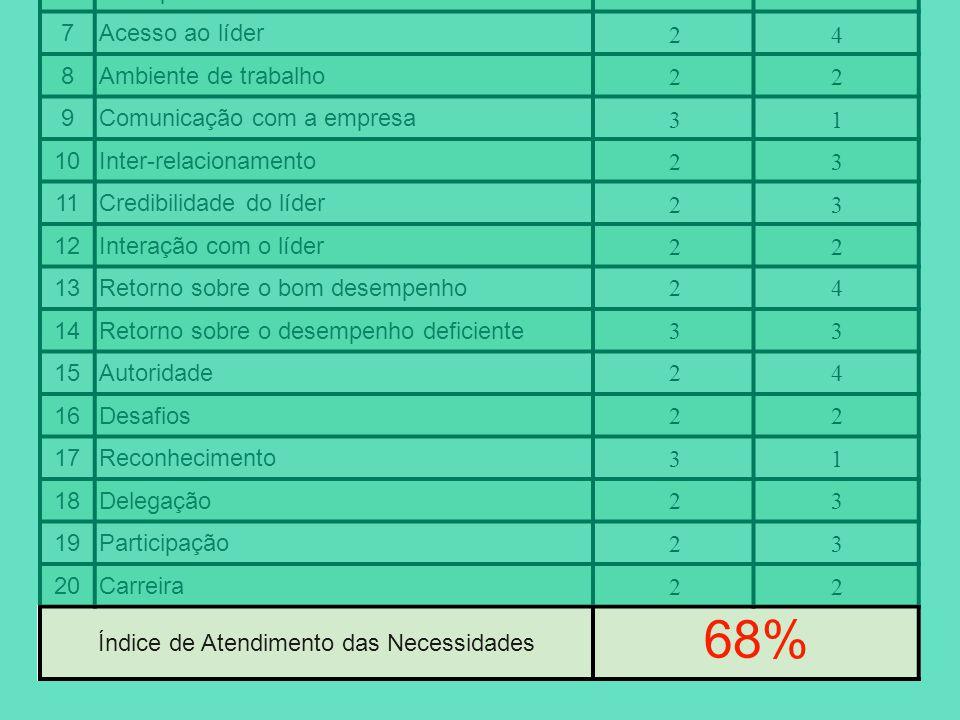68% Atendimento do líder - percepção do liderado