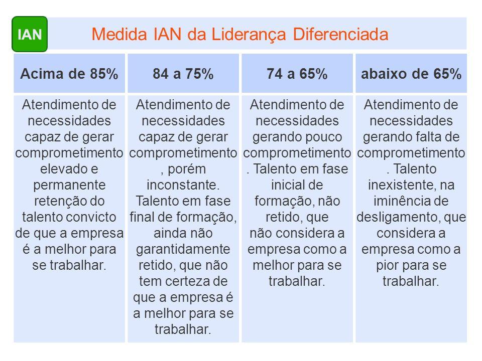 Medida IAN da Liderança Diferenciada
