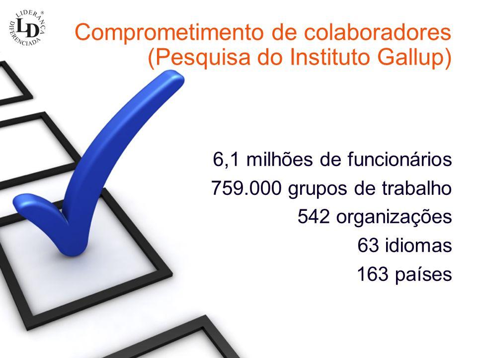 Comprometimento de colaboradores (Pesquisa do Instituto Gallup)