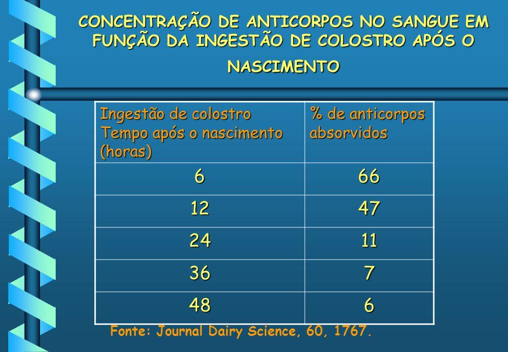 CONCENTRAÇÃO DE ANTICORPOS NO SANGUE EM FUNÇÃO DA INGESTÃO DE COLOSTRO APÓS O NASCIMENTO
