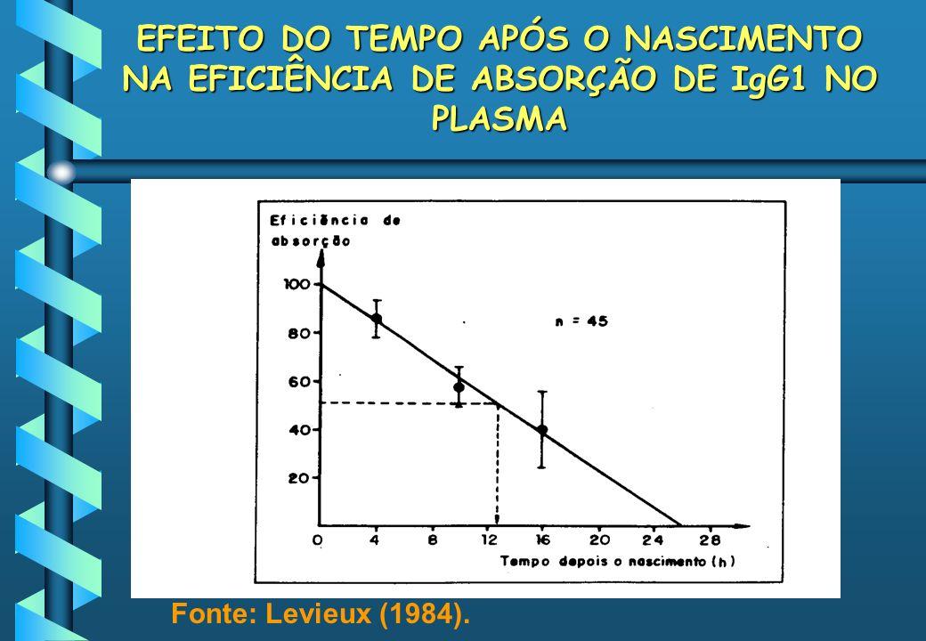 EFEITO DO TEMPO APÓS O NASCIMENTO NA EFICIÊNCIA DE ABSORÇÃO DE IgG1 NO PLASMA
