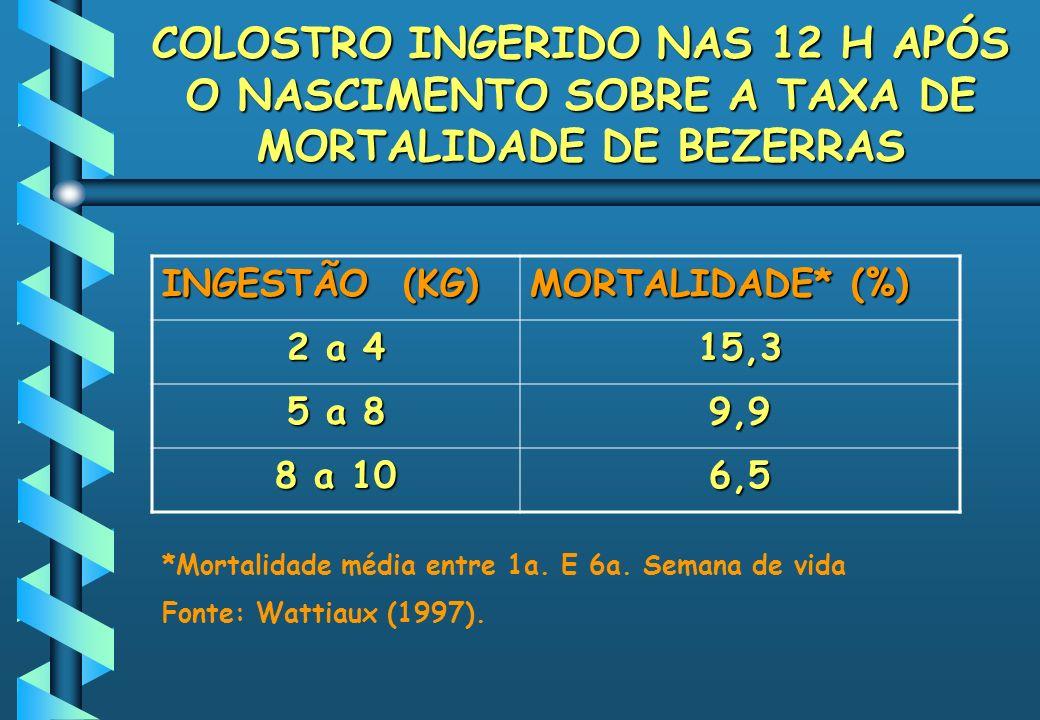 COLOSTRO INGERIDO NAS 12 H APÓS O NASCIMENTO SOBRE A TAXA DE MORTALIDADE DE BEZERRAS