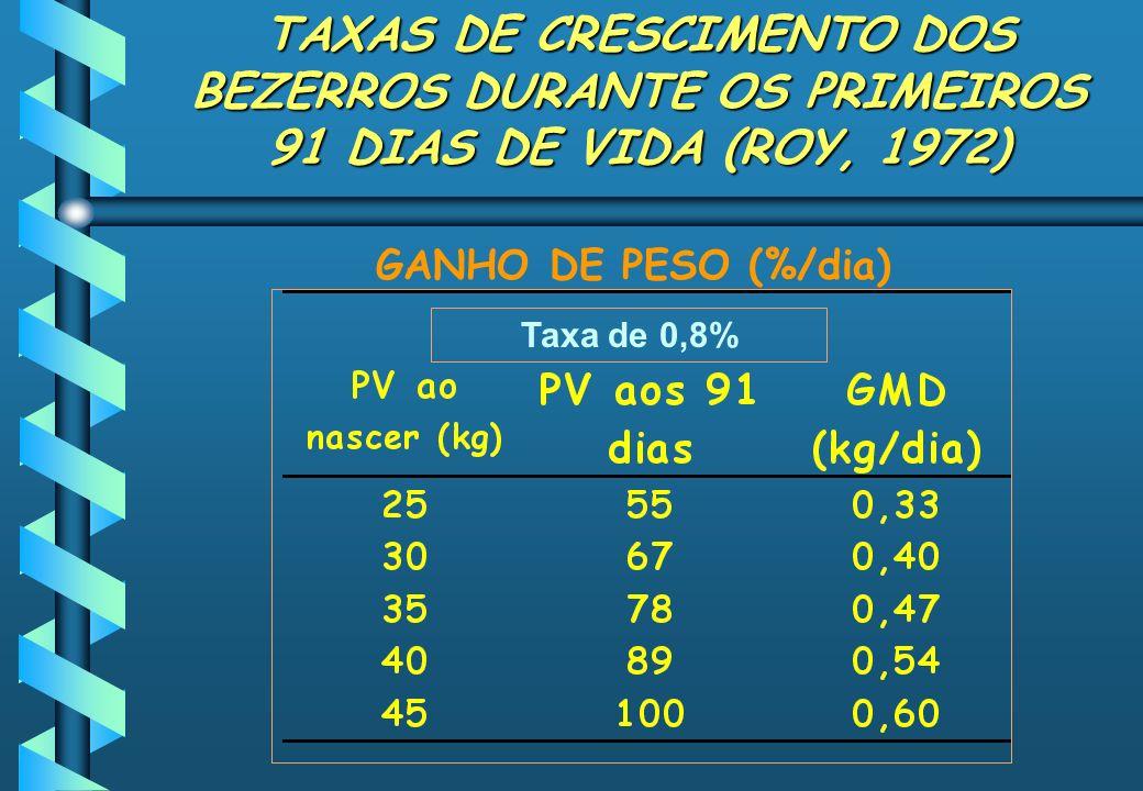 TAXAS DE CRESCIMENTO DOS BEZERROS DURANTE OS PRIMEIROS 91 DIAS DE VIDA (ROY, 1972)