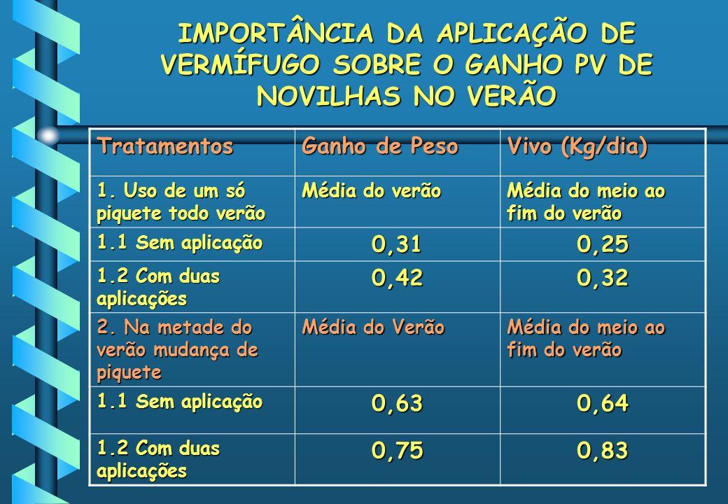 IMPORTÂNCIA DA APLICAÇÃO DE VERMÍFUGO SOBRE O GANHO PV DE NOVILHAS NO VERÃO