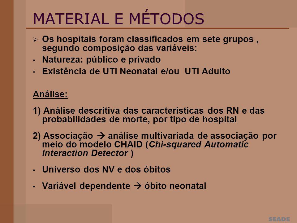 MATERIAL E MÉTODOS Os hospitais foram classificados em sete grupos , segundo composição das variáveis: