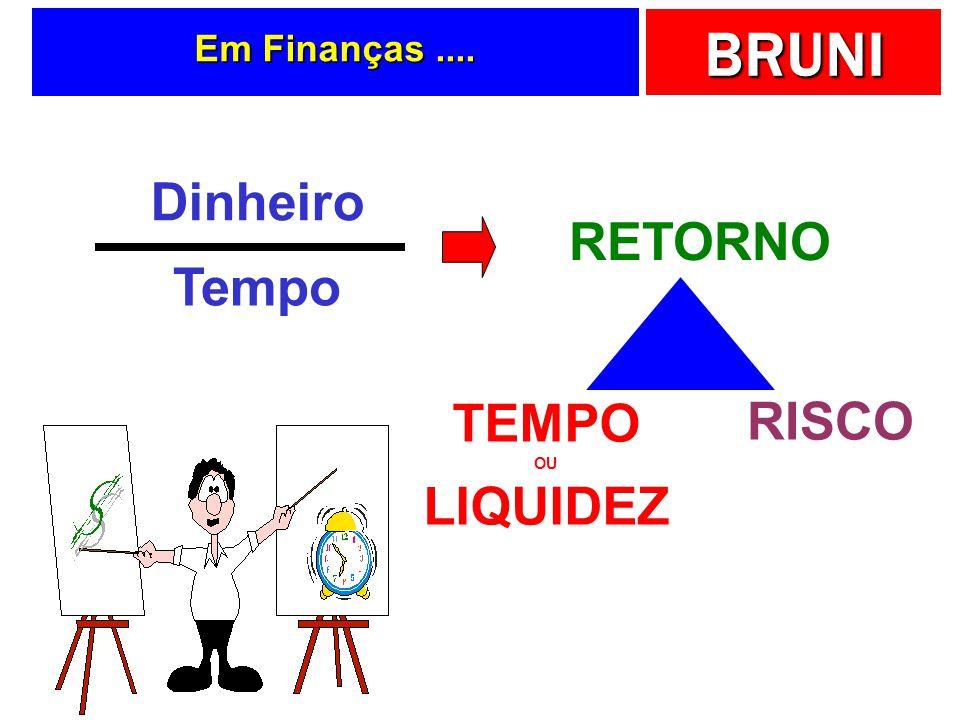 Dinheiro RETORNO Tempo TEMPO LIQUIDEZ RISCO