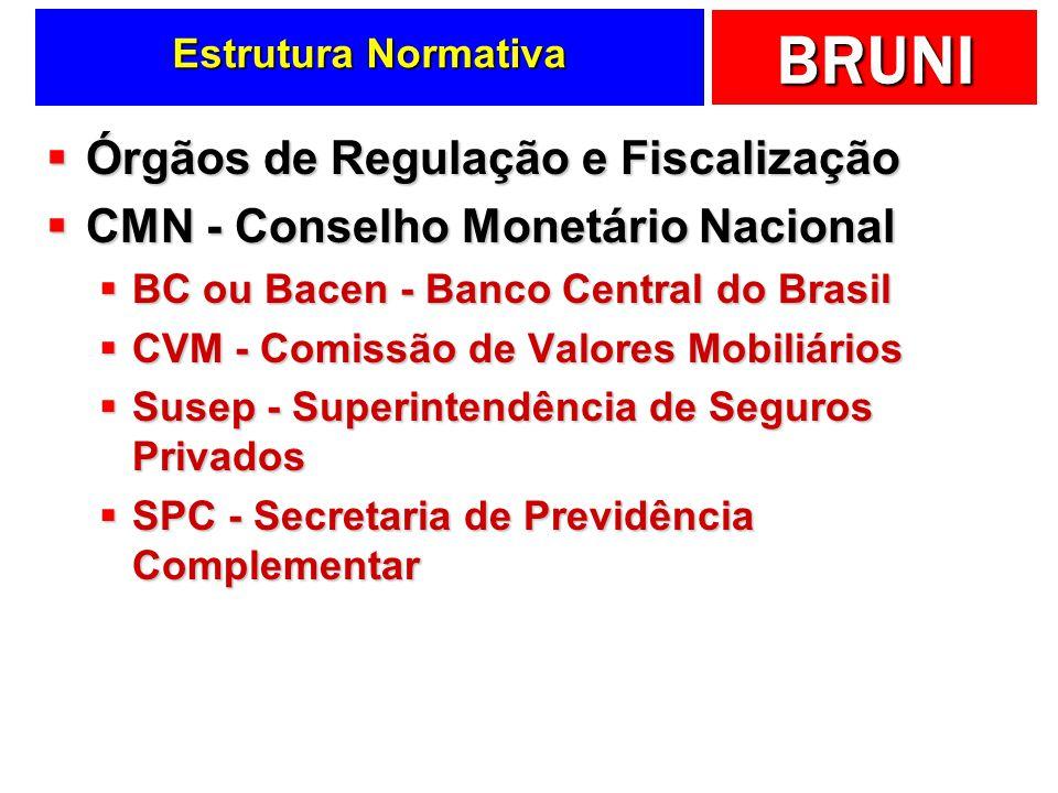 Órgãos de Regulação e Fiscalização CMN - Conselho Monetário Nacional