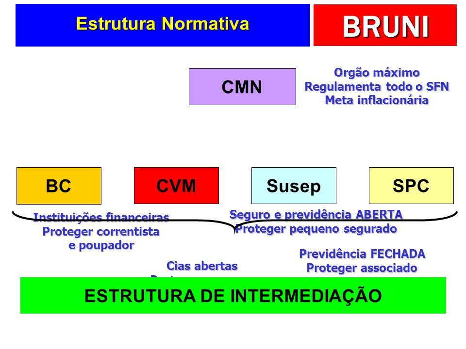 Estrutura Normativa CMN BC CVM Susep SPC ESTRUTURA DE INTERMEDIAÇÃO