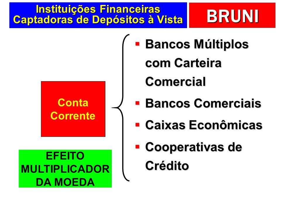 Instituições Financeiras Captadoras de Depósitos à Vista