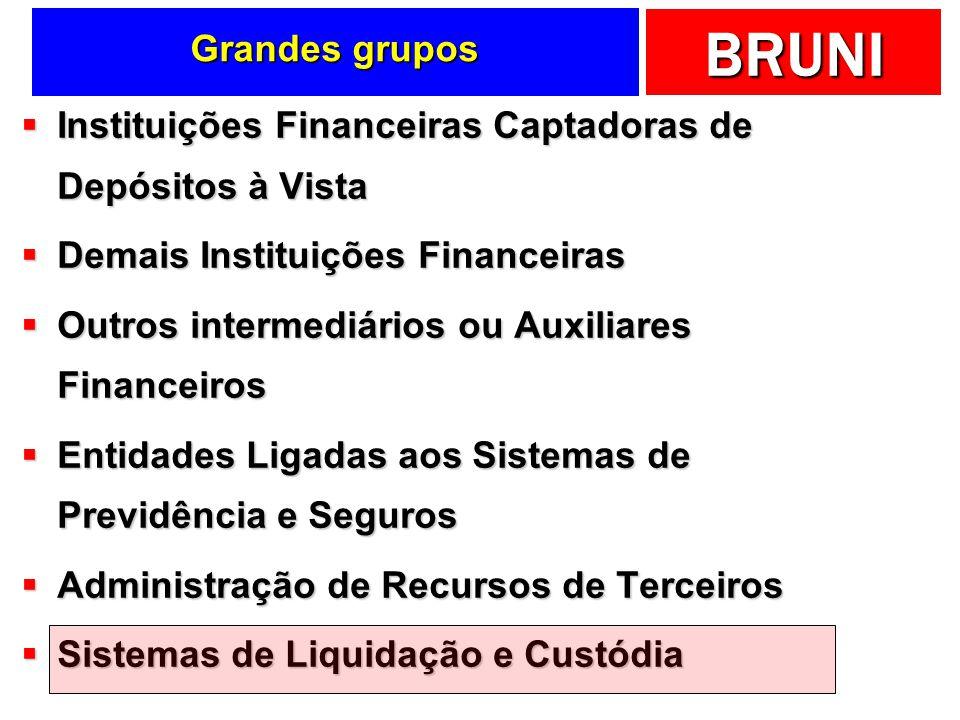 Grandes grupos Instituições Financeiras Captadoras de Depósitos à Vista. Demais Instituições Financeiras.