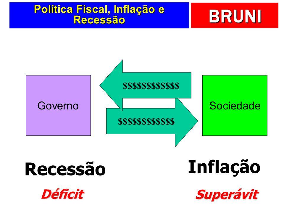 Política Fiscal, Inflação e Recessão