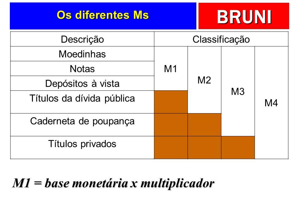 M1 = base monetária x multiplicador