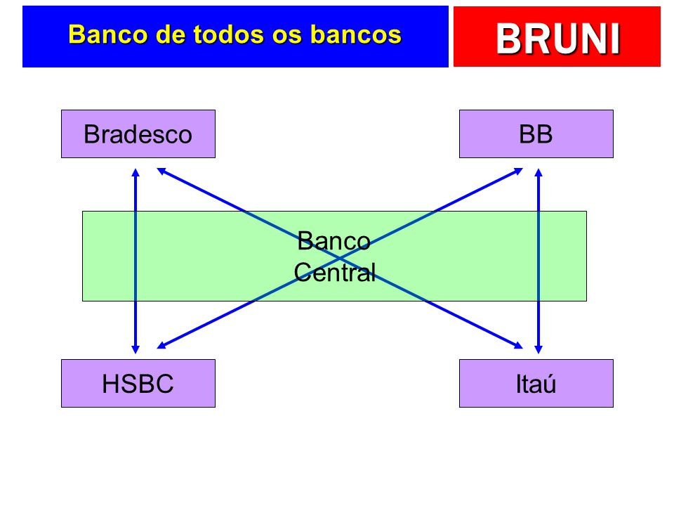 Banco de todos os bancos