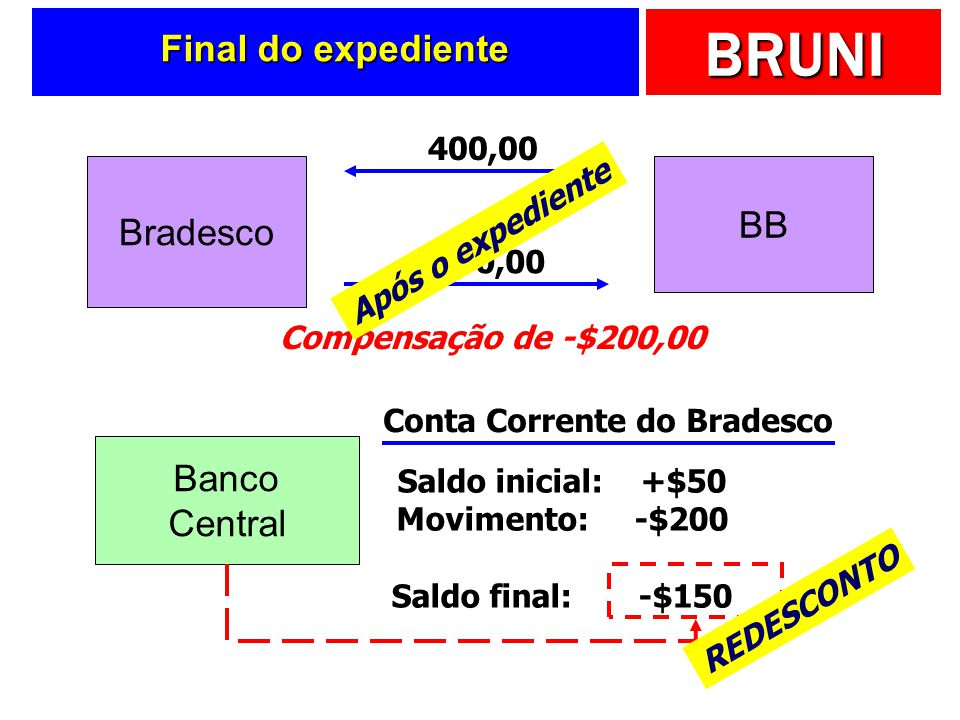 Conta Corrente do Bradesco