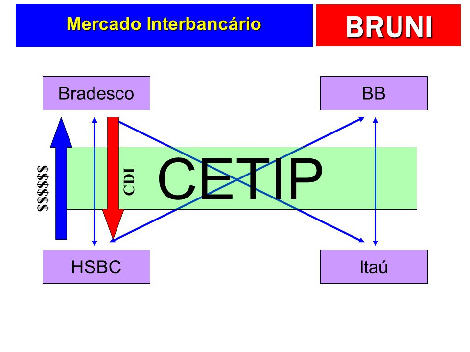 Mercado Interbancário