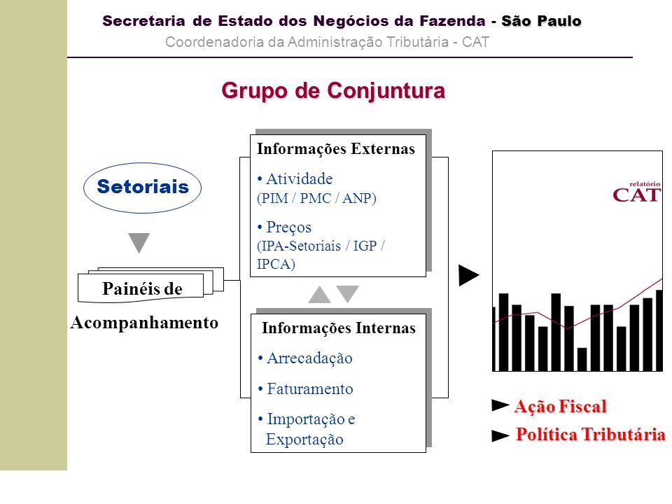 Grupo de Conjuntura Setoriais Painéis de Acompanhamento Ação Fiscal