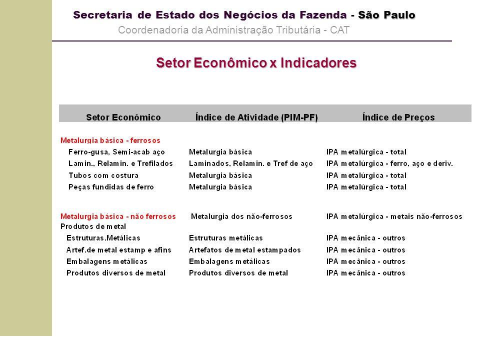 Setor Econômico x Indicadores