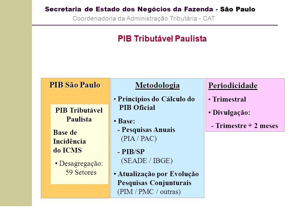 PIB Tributável Paulista Base de Incidência do ICMS