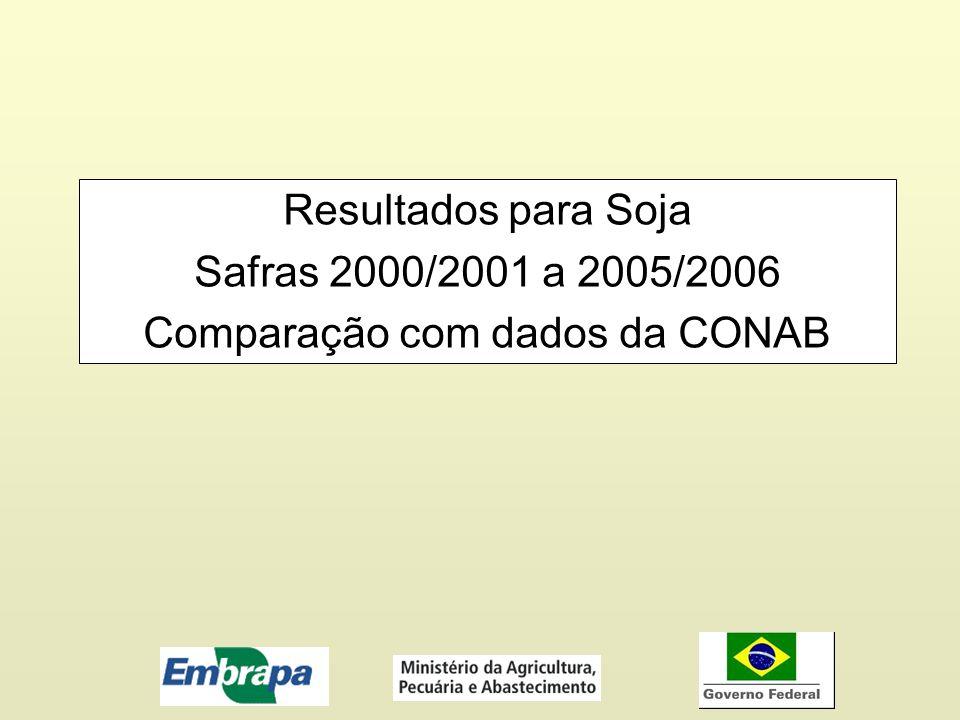 Comparação com dados da CONAB