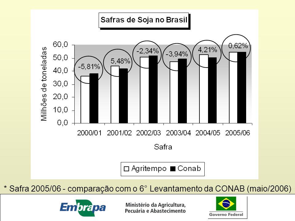 * Safra 2005/06 - comparação com o 6° Levantamento da CONAB (maio/2006)