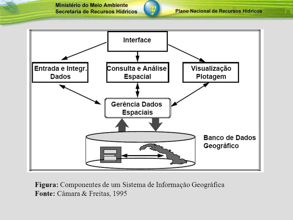 Figura: Componentes de um Sistema de Informação Geográfica