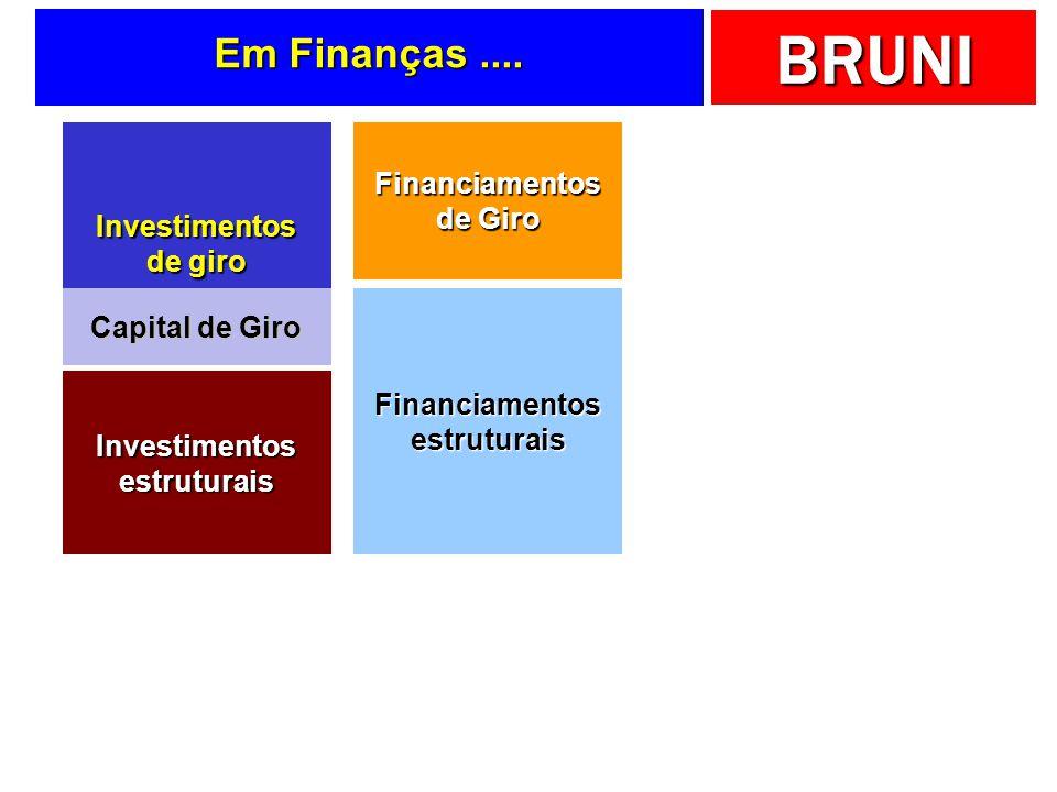 Em Finanças .... Financiamentos de Giro Investimentos de giro