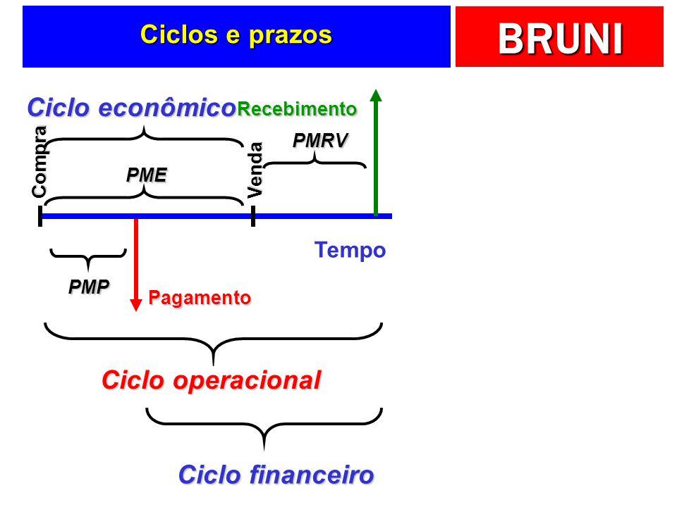 Ciclos e prazos Ciclo econômico Ciclo operacional Ciclo financeiro