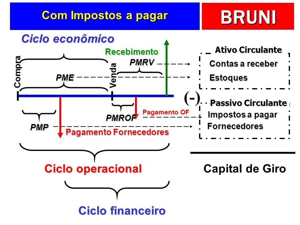(-) Com Impostos a pagar Ciclo operacional Ciclo financeiro