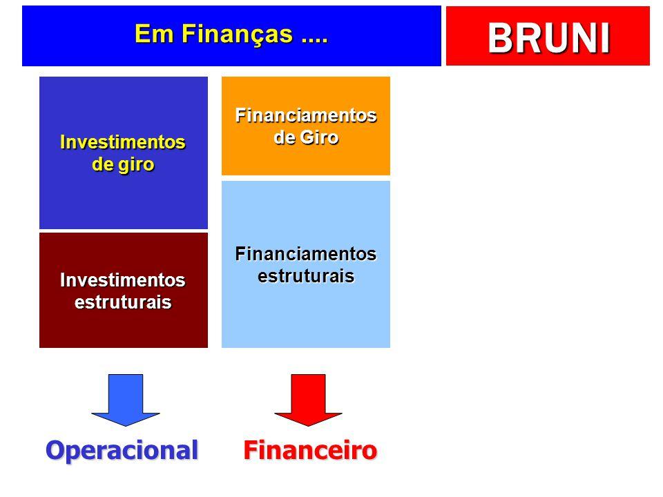 Em Finanças .... Operacional Financeiro Financiamentos de Giro