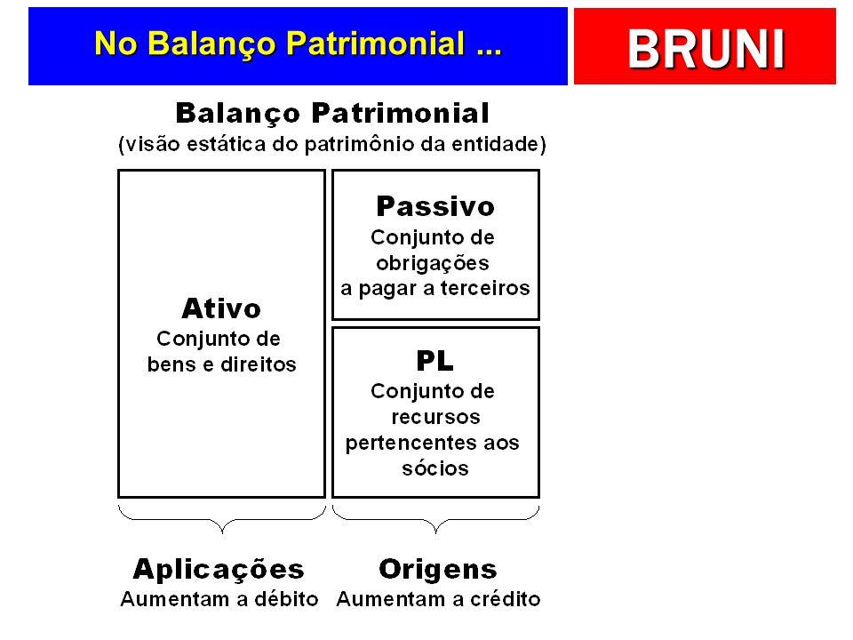 No Balanço Patrimonial ...
