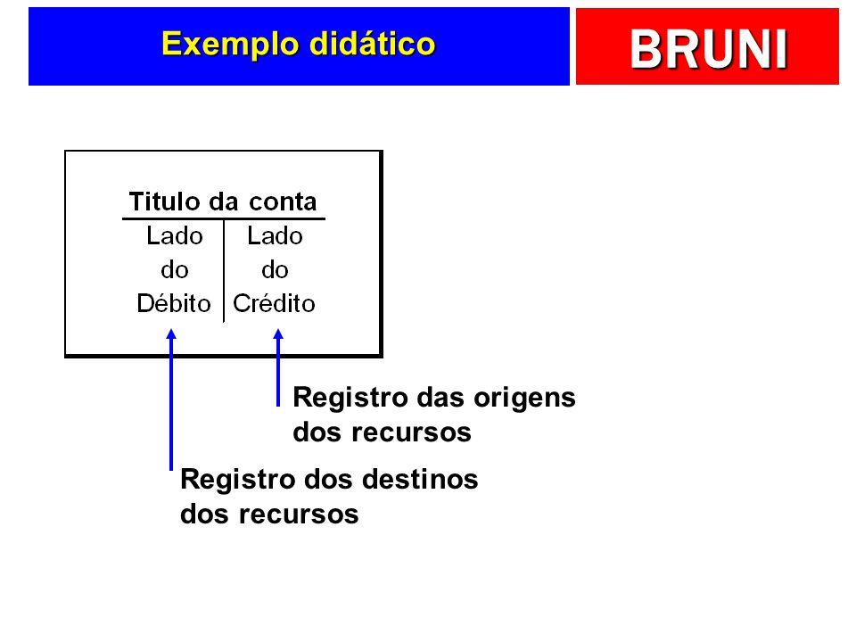 Exemplo didático Registro das origens dos recursos