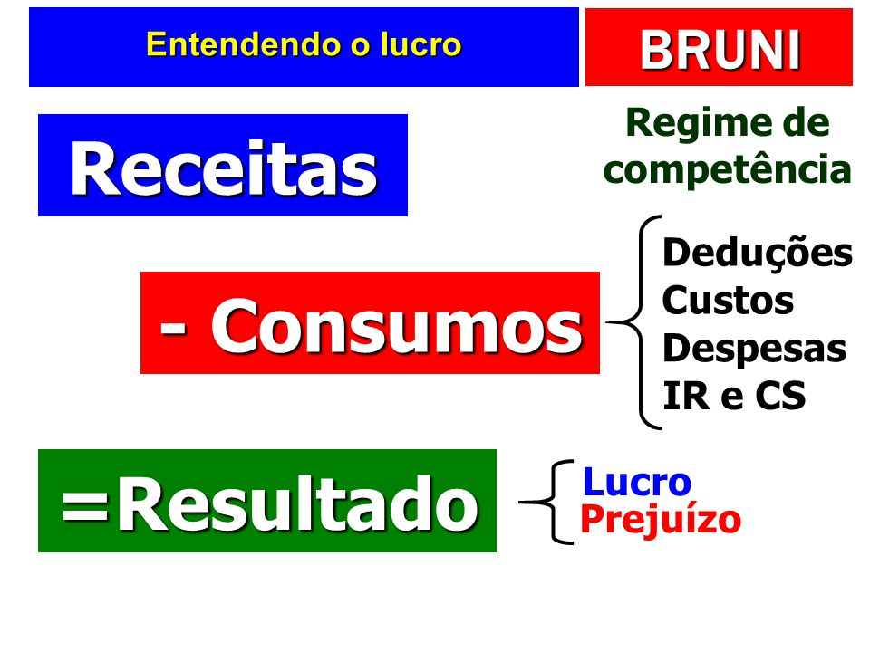 Receitas - Consumos =Resultado