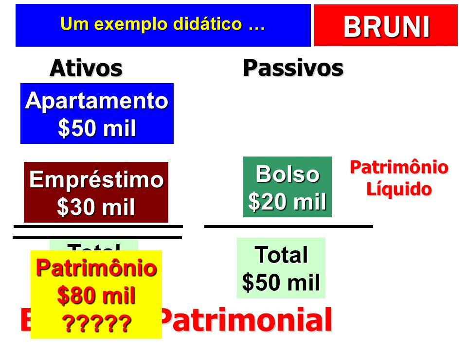 Balanço Patrimonial Ativos Passivos Apartamento $50 mil Bolso $20 mil