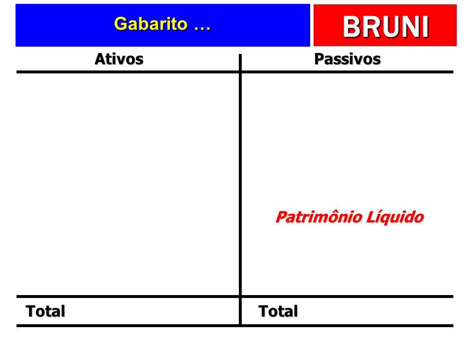 Gabarito … Ativos Passivos Total Patrimônio Líquido