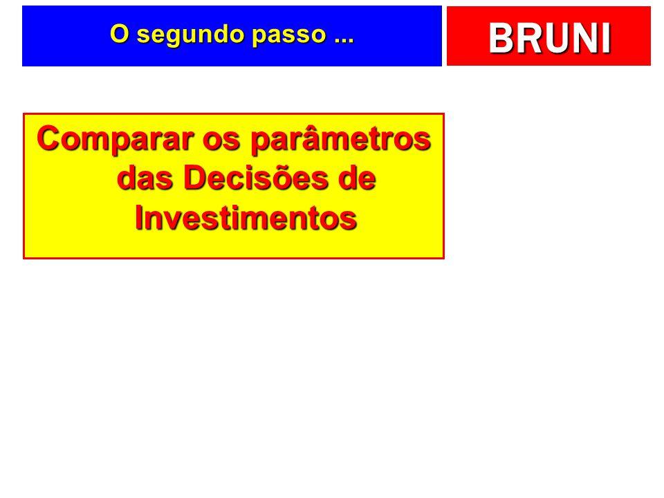 Comparar os parâmetros das Decisões de Investimentos