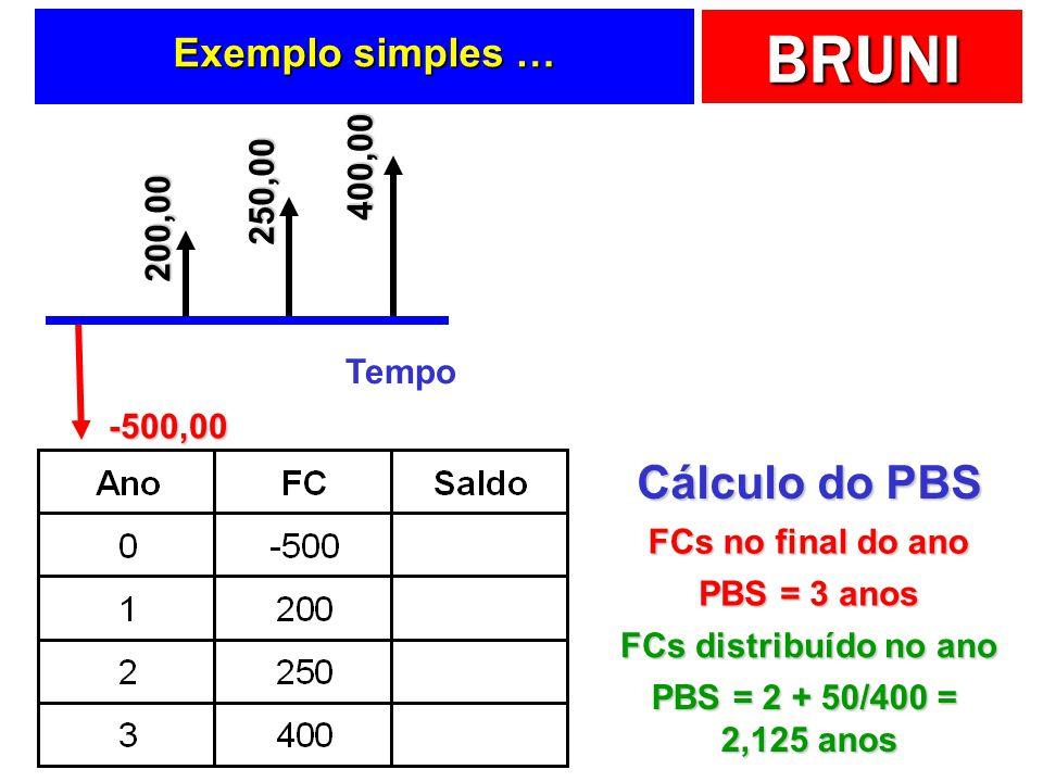 Cálculo do PBS Exemplo simples … 400,00 250,00 200,00 Tempo -500,00