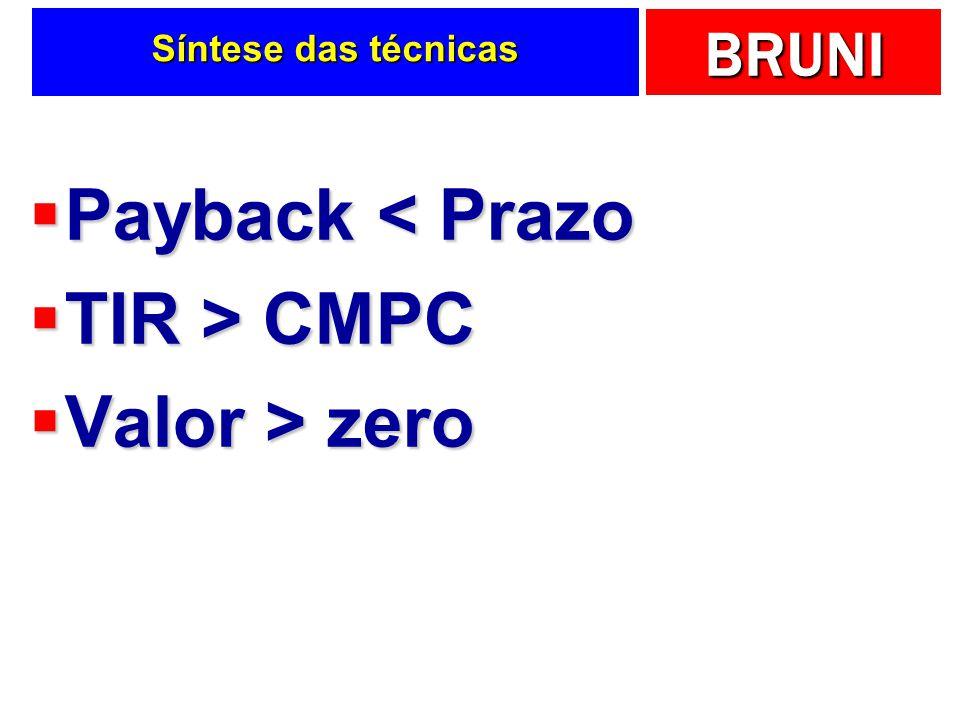 Síntese das técnicas Payback < Prazo TIR > CMPC Valor > zero