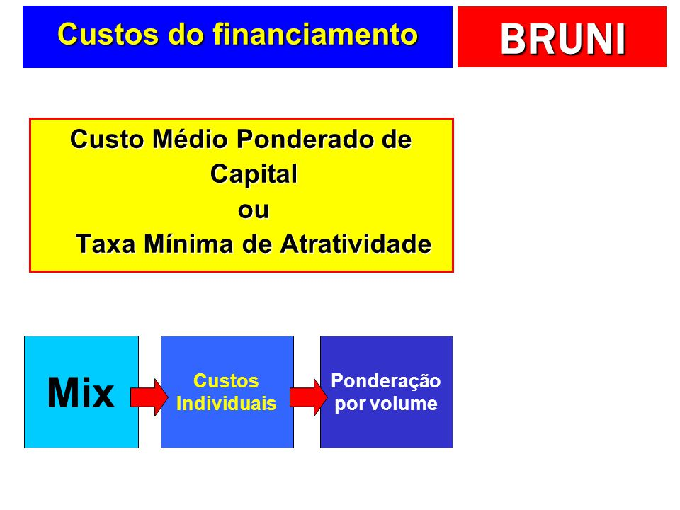 Custos do financiamento