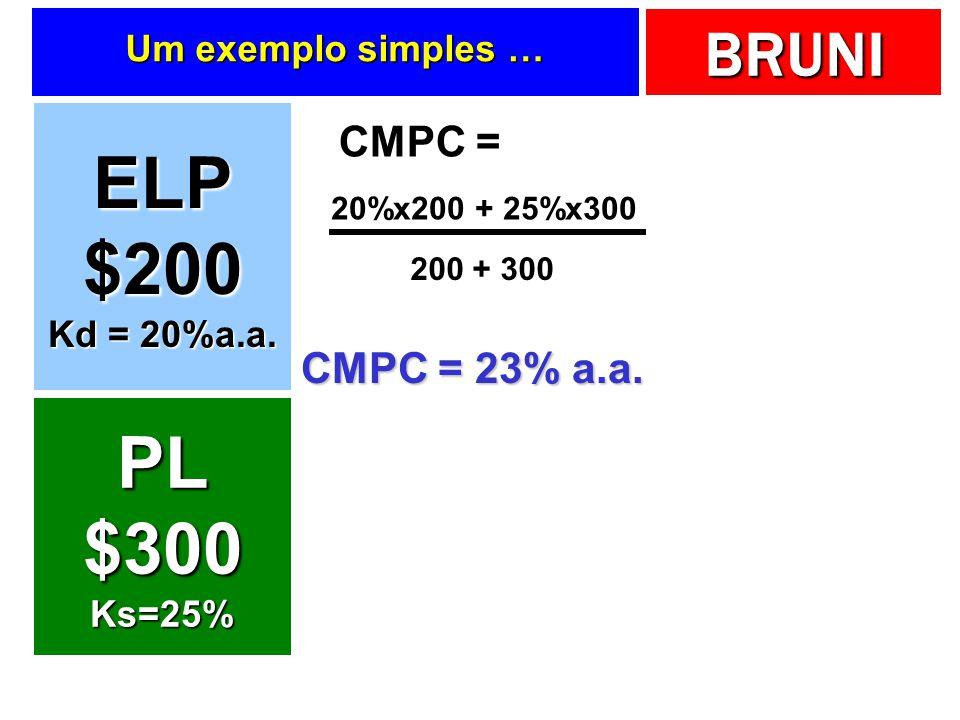 ELP $200 PL $300 CMPC = CMPC = 23% a.a. Um exemplo simples …