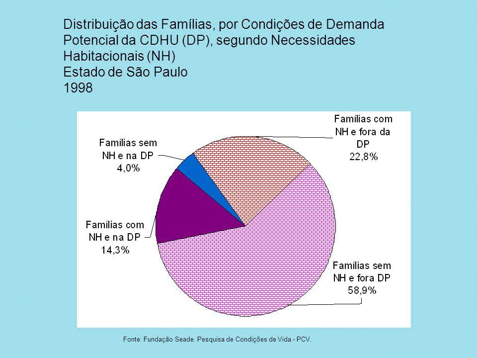 Distribuição das Famílias, por Condições de Demanda Potencial da CDHU (DP), segundo Necessidades Habitacionais (NH)