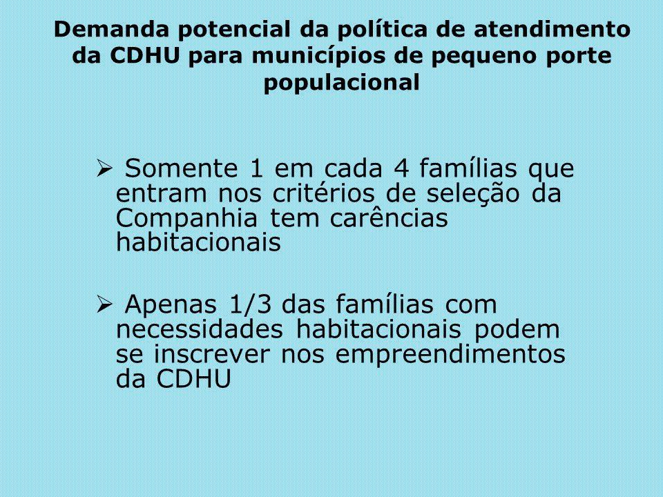 Demanda potencial da política de atendimento da CDHU para municípios de pequeno porte populacional