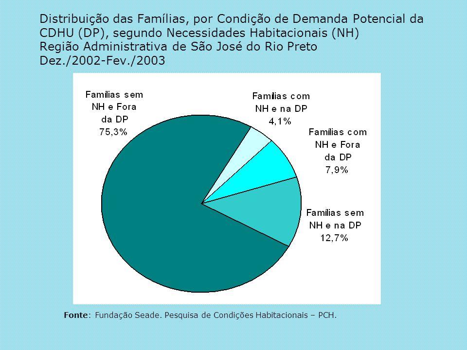Fonte: Fundação Seade. Pesquisa de Condições Habitacionais – PCH.