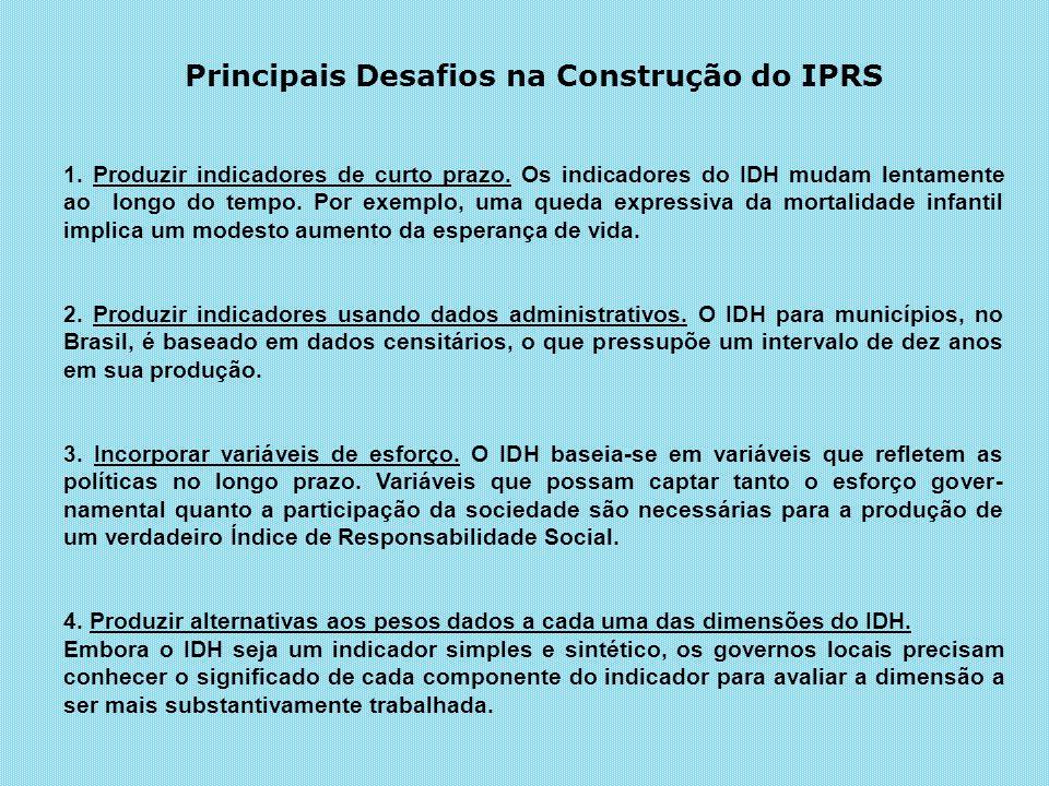 Principais Desafios na Construção do IPRS